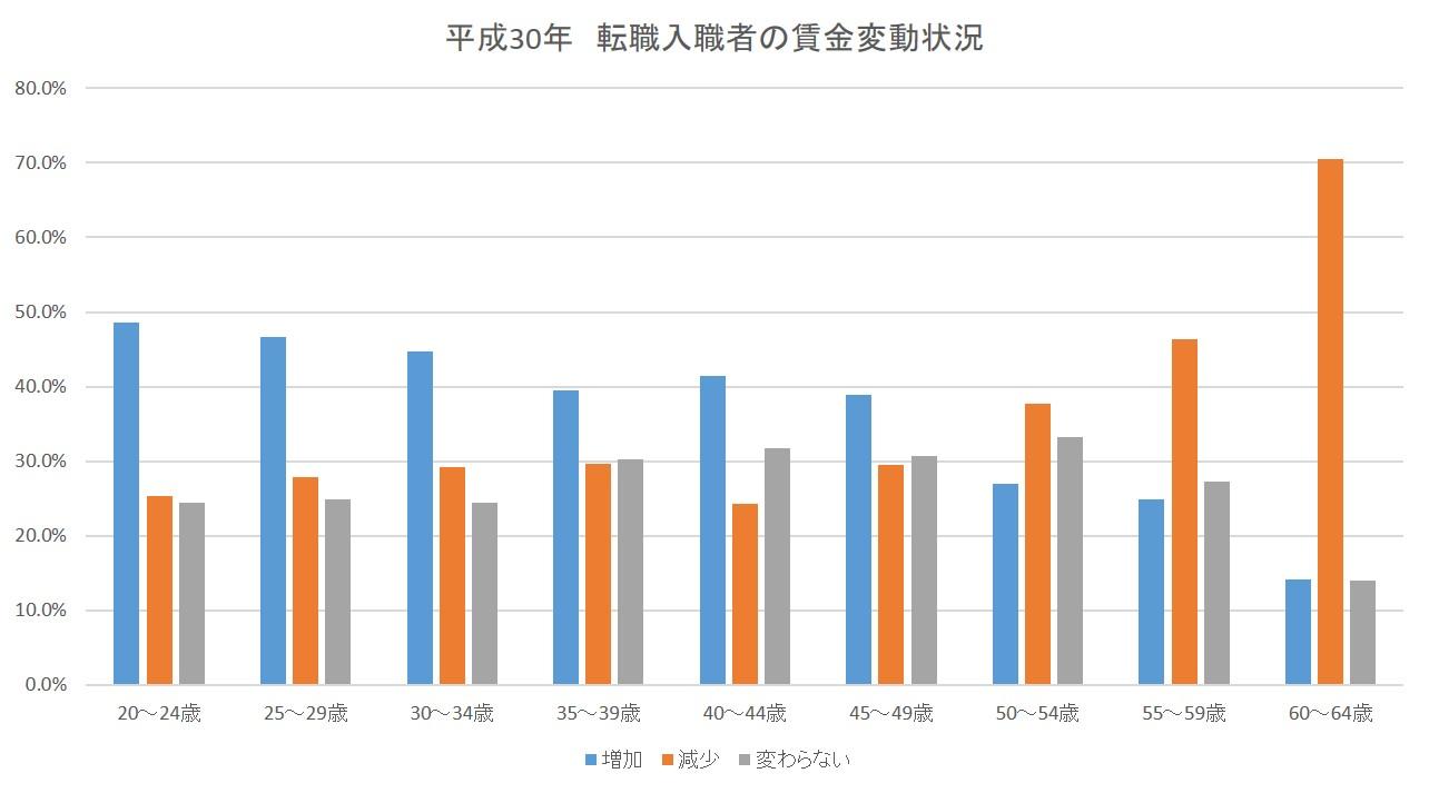 厚労省30年賃金変動